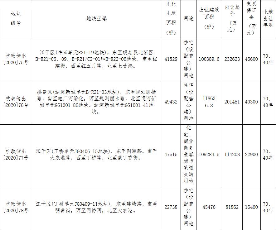 经过41轮竞价,德信14.82亿元竞得杭州1宗商住用地