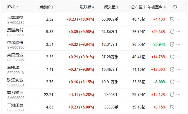 地产股收盘丨指数午后探底回升 奥园美谷涨停 美好置业跌停-中国网地产