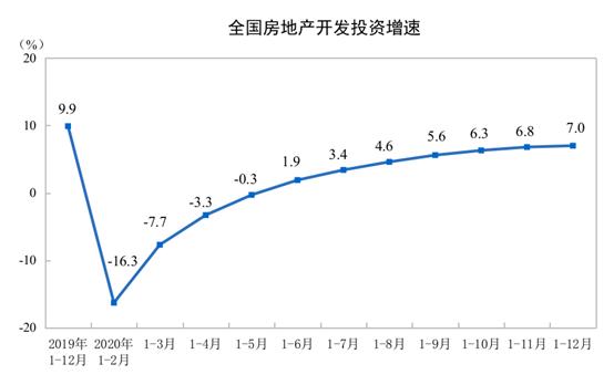 国家统计局:2020年商品房销售面积176086万平方米 比上年增长2.6%-中国网地产
