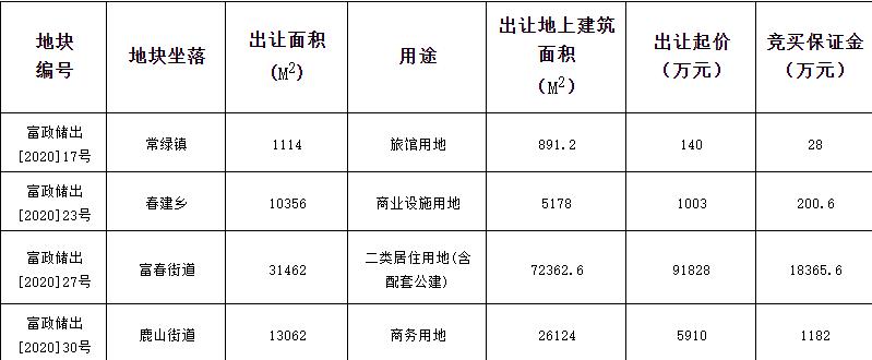 绿城11.93亿元竞得杭州1宗住宅用地 溢价率29.95%-中国网地产