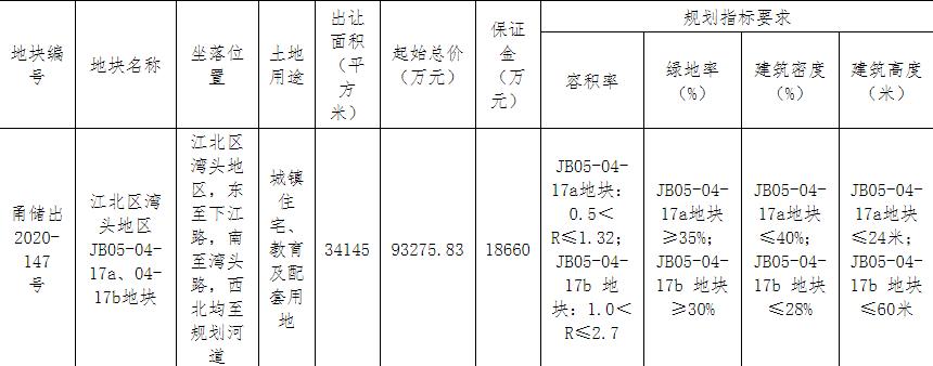 厦门建发12.75亿元竞得宁波1宗住宅用地 溢价率36.67%-中国网地产