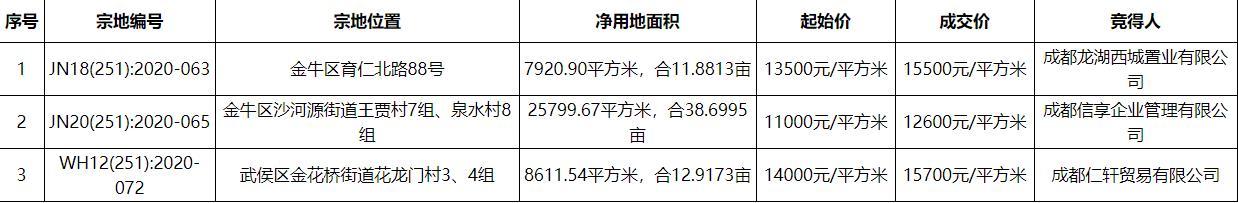 德信12600元/平方米竞得成都1宗住宅用地 溢价率14.5%