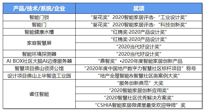 坚持研发先行 睿住科技2020年获17项大奖、专利授权132件-中国网地产
