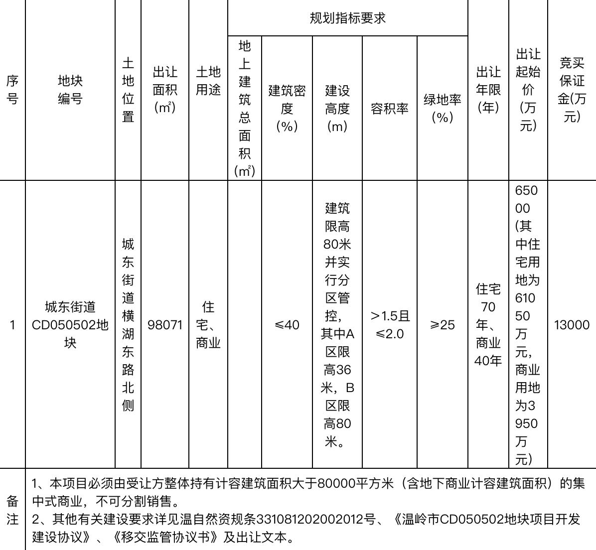 万固9.7亿元竞得台州温岭市1宗商住用地 溢价率49.23%-中国网地产