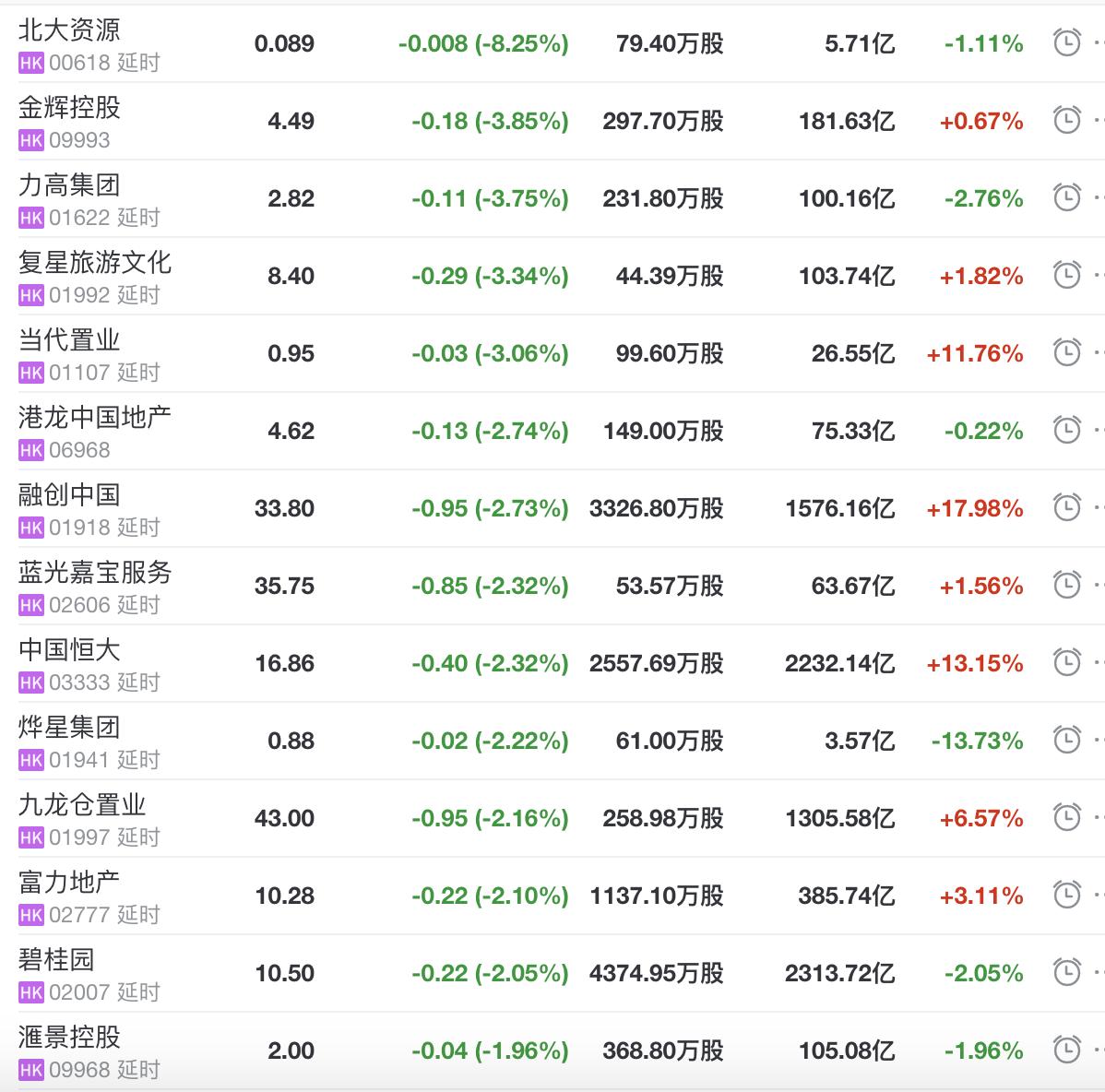 地产股收盘丨恒指收涨1.08% 远洋服务收涨14.5%-中国网地产