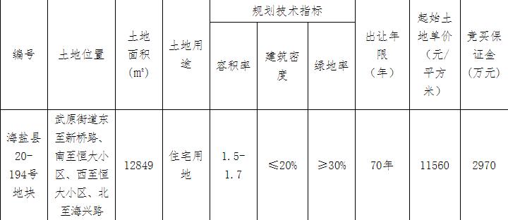 仅1轮竞价,恒大1.49亿元竞得浙江嘉兴1宗住宅用地