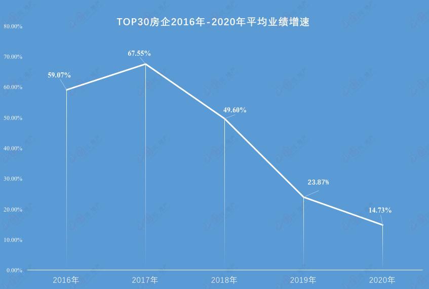 透市|2020年头部房企业绩首现负增长 业绩减速成行业大势-中国网地产