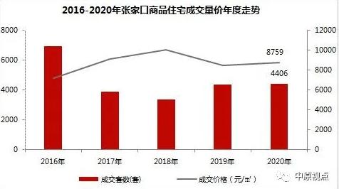 中原地产:2020年环京住宅市场累计成交5.28万套 同比上涨11%-中国网地产