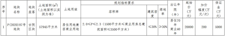 遂昌昌盛置业2.22亿元竞得丽水市一宗商住用地 溢价率11.00%-中国网地产