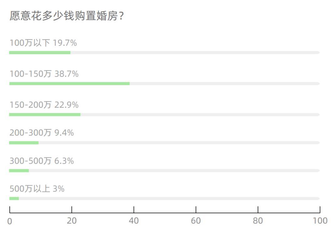 """房子和彩禮是""""必需品""""?報告:超半數人拒絕租房結婚-中國網地産"""
