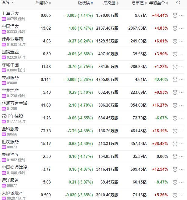 地産股收盤丨恒指收跌1.60% 佳兆業健康收漲16.79%-中國網地産