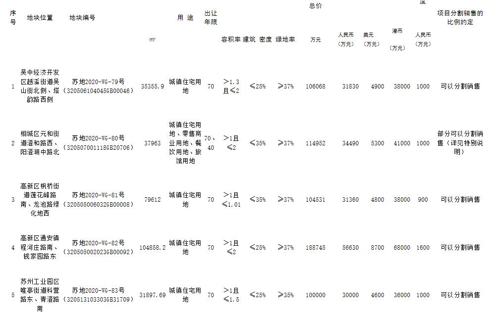 南山12.07亿元竞得苏州1宗住宅用地 溢价率13.78%-中国网地产