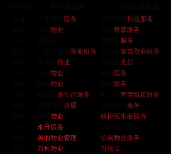 透市|物管行業競爭邁入深水區 品牌IP爭奪戰愈演愈烈-中國網地産