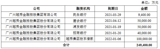 越秀金控:10亿元公司债券在深交所上市 票面利率3.59%-中国网地产