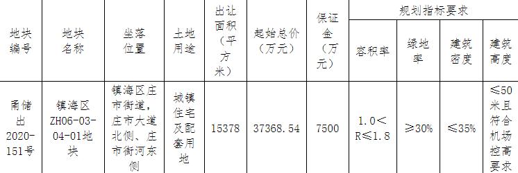 龙光4.86亿元竞得宁波镇海区1宗住宅用地 溢价率29.97%-中国网地产
