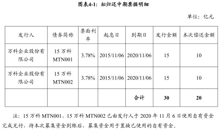 万科企业:拟发行20亿元中期票据-中国网地产