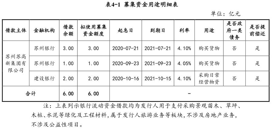 苏高新集团:成功发行6亿元超短期融资券 用于偿还发行人金融机构借款