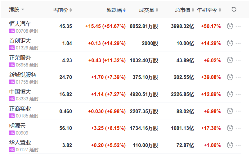 地产股收盘丨恒指收涨2.41% 重回3万点上方 恒大汽车涨51.67%-中国网地产