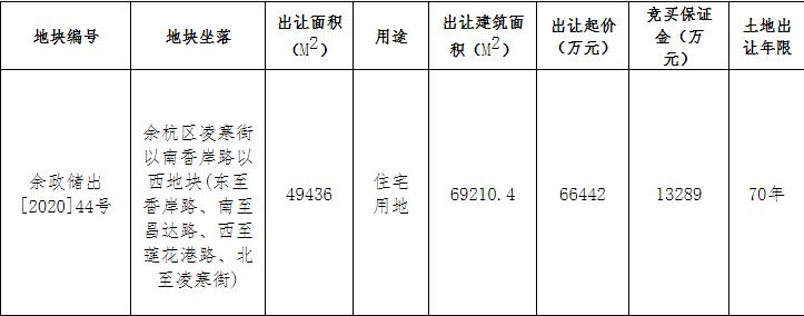 绿城8.59亿元竞得杭州余杭区1宗住宅用地 溢价率29.35%-中国网地产