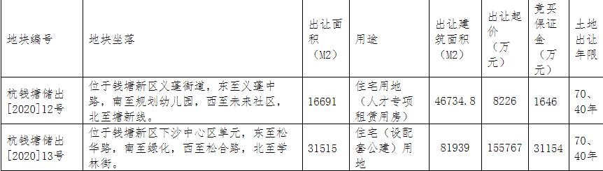 经过7轮竞自持,绿城20.18亿元竞得杭州钱塘新区1宗住宅用地