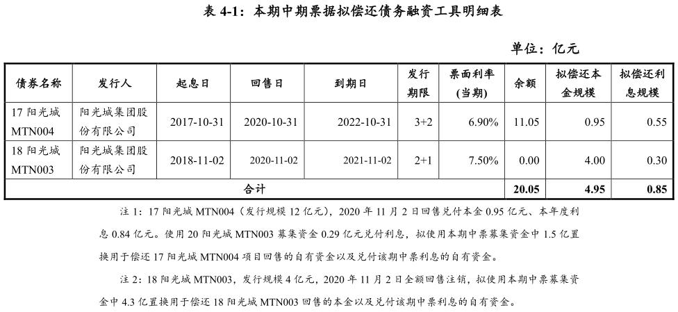 阳光城:拟发行5.8亿元中期票据 用于偿还有息债务-中国网地产
