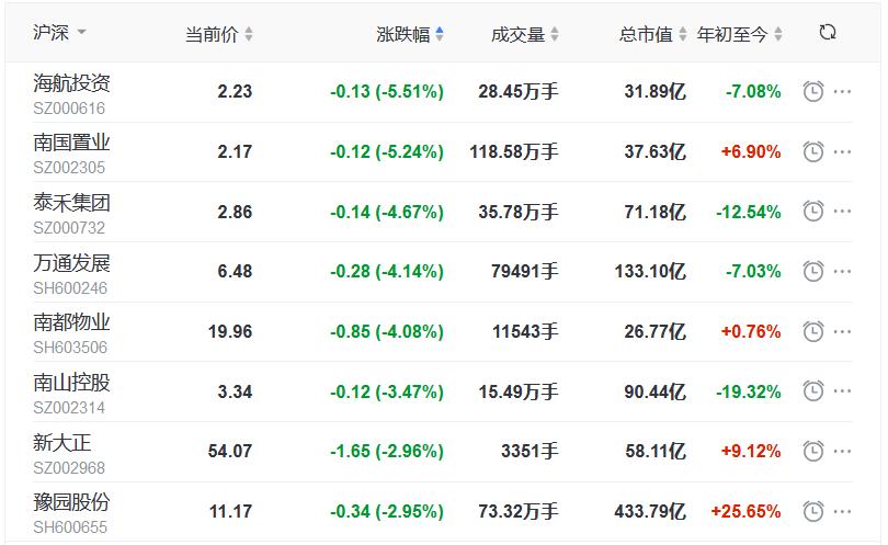 地产股收盘丨三大指数全线走低 沪指跌1.5% 嘉凯城涨停-中国网地产