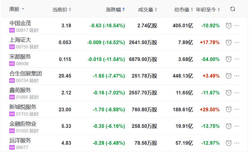 地产股收盘丨恒指收跌2.55% 龙湖集团涨4.54% 上海证大跌14.52%-中国网地产