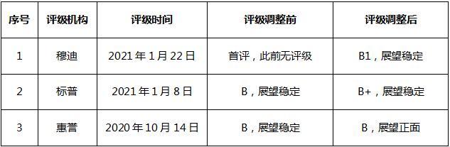 集齐三大机构评级 金辉控股去杠杆化进程受认可-中国网地产