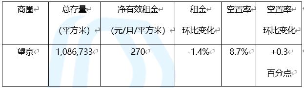 北京写字楼各商圈解析:总存量超9000万平方米-中国网地产