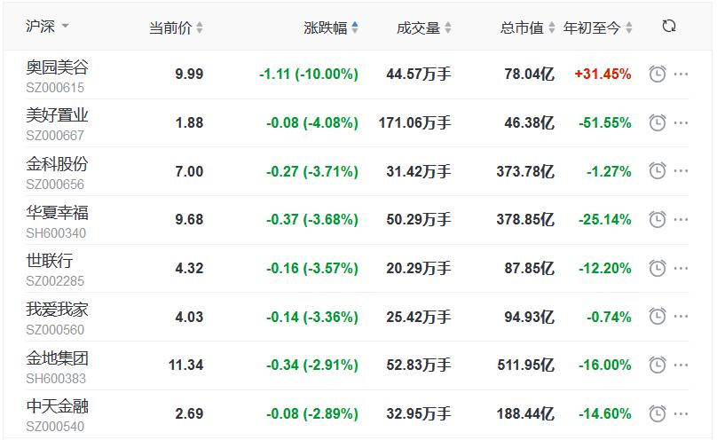地产股收盘丨指数探底回升 沪指涨0.11% 京投发展涨停 美好置业跌4.08%-中国网地产