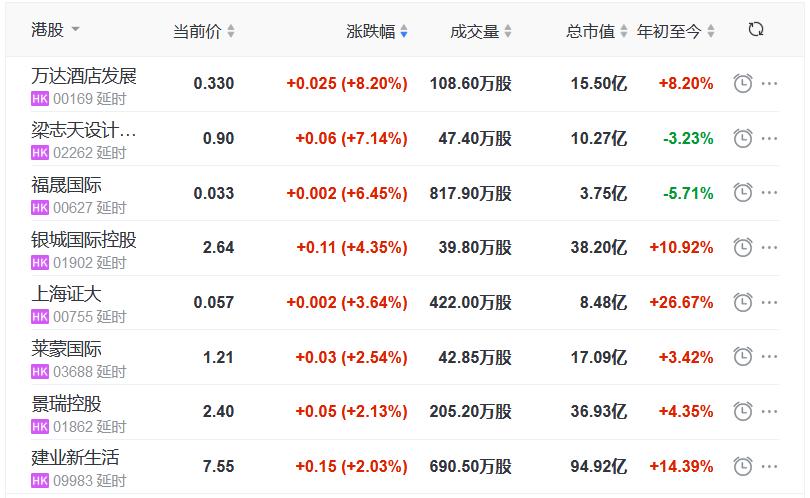 地产股收盘丨恒指收跌2.55% 万达酒店发展涨8.2% 恒隆地产跌1.17%-中国网地产