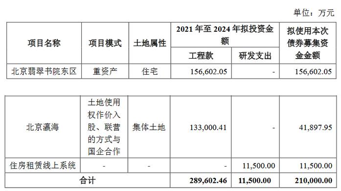 万科企业:30亿元公司债券上市 票面利率最高为3.98%-中国网地产