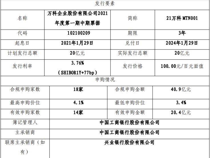 万科企业:成功发行20亿元中期票据 票面利率3.76%-中国网地产