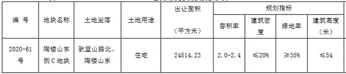弘阳5.187亿元竞得徐州市一宗住宅用地 溢价率135.02%-中国网地产