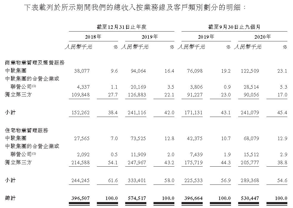 IPO视界|借力资本市场 中骏商管智慧服务聚焦双赛道-中国网地产
