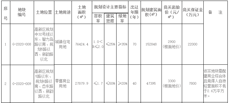 青岛高实置业5.997亿元摘得青岛市高新区2宗地块-中国网地产