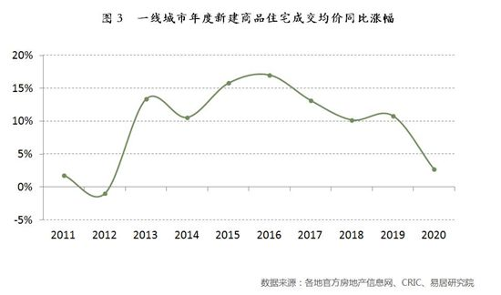 2020全國百城房價出爐!漲幅近11% 你家漲了嗎?-中國網地產