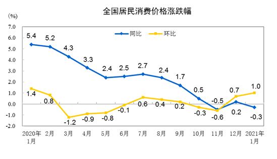 统计局:1月CPI同比下降0.3% 居住价格下降0.4%-中国网地产