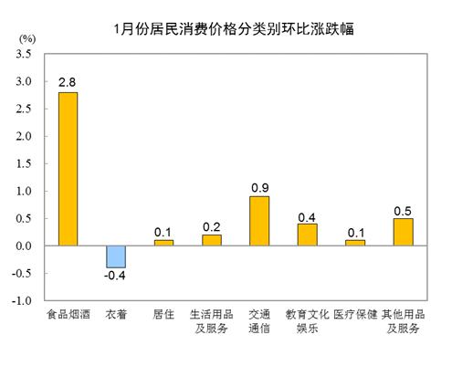 統計局:1月CPI同比下降0.3% 居住價格下降0.4%-中國網地産