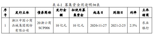 小商品城:拟发行10亿元超短期融资券 用于偿还债务-中国网地产