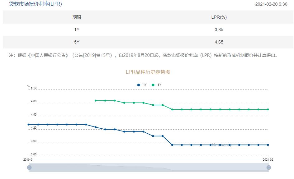 央行2月LPR报价维持不变 1年期报3.85% 5年期报4.65%