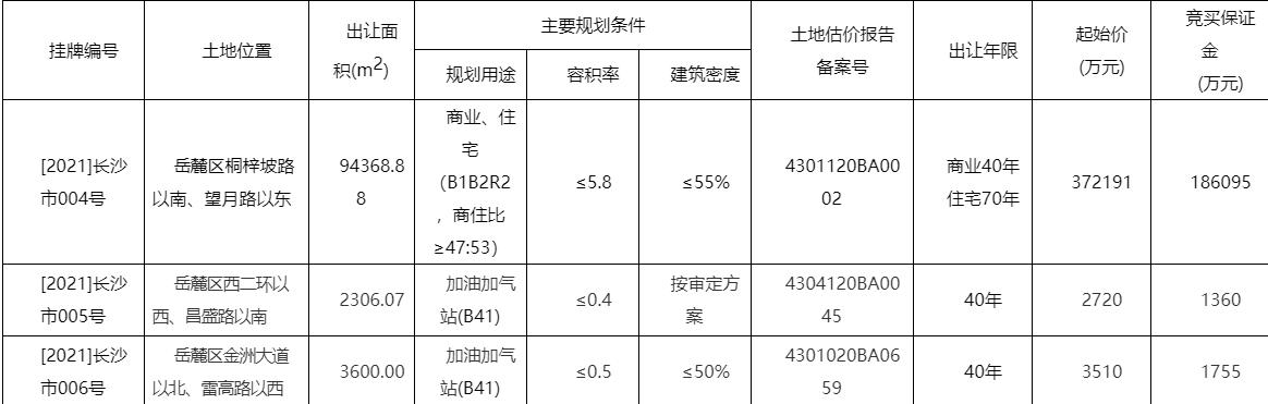华润置地37.2亿元竞得长沙岳麓区1宗商住用地-中国网地产