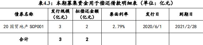 国贸地产:拟发行2亿元中期票据-中国网地产