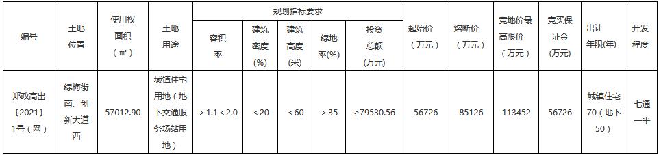 郑州市11.28亿元出让2宗地块 保亿置业、河南金泰各得一宗-中国网地产