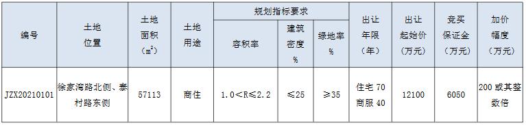 星港置业1.23亿元竞得常州市钟楼区一宗地块 溢价率1.65%-中国网地产