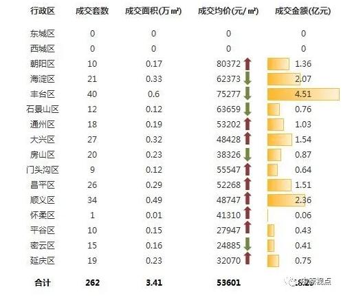中原地产:上周北京新建住宅市场成交18.29亿元-中国网地产