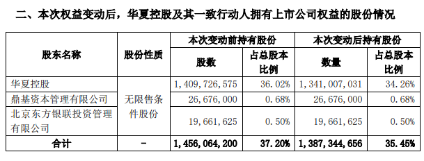 华夏幸福:控股东华夏控股持股比例降至35.45%-中国网地产