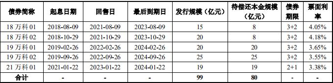 万科企业80亿元公司债券已获深交所受理-中国网地产