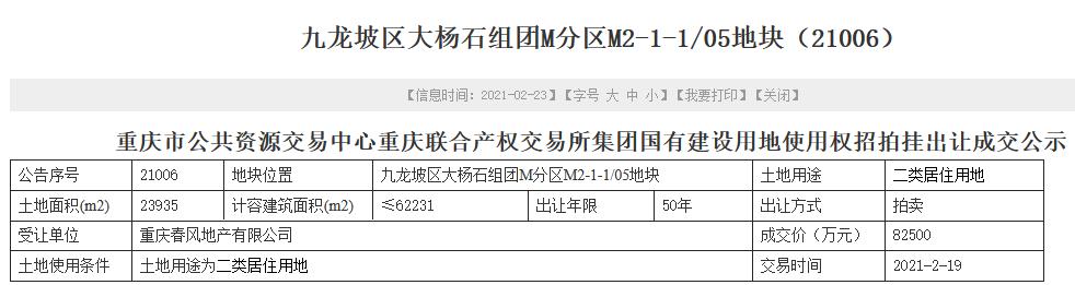 春风地产8.25亿元竞得重庆市九龙坡区一宗商住用地 溢价率48.95%-中国网地产