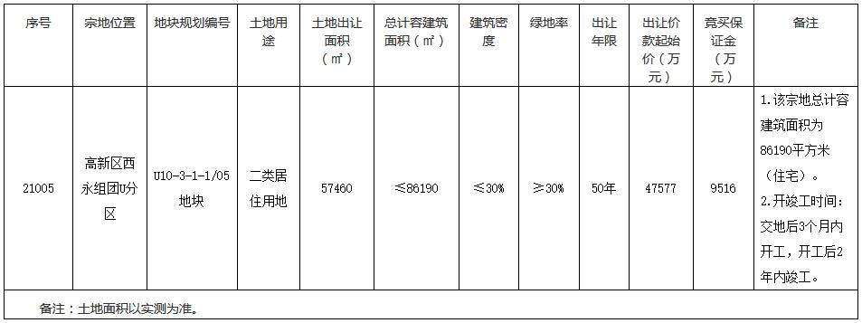 重庆市15.75亿元成功出让2宗商住用地 佳兆业7.5亿元竞得一宗-中国网地产